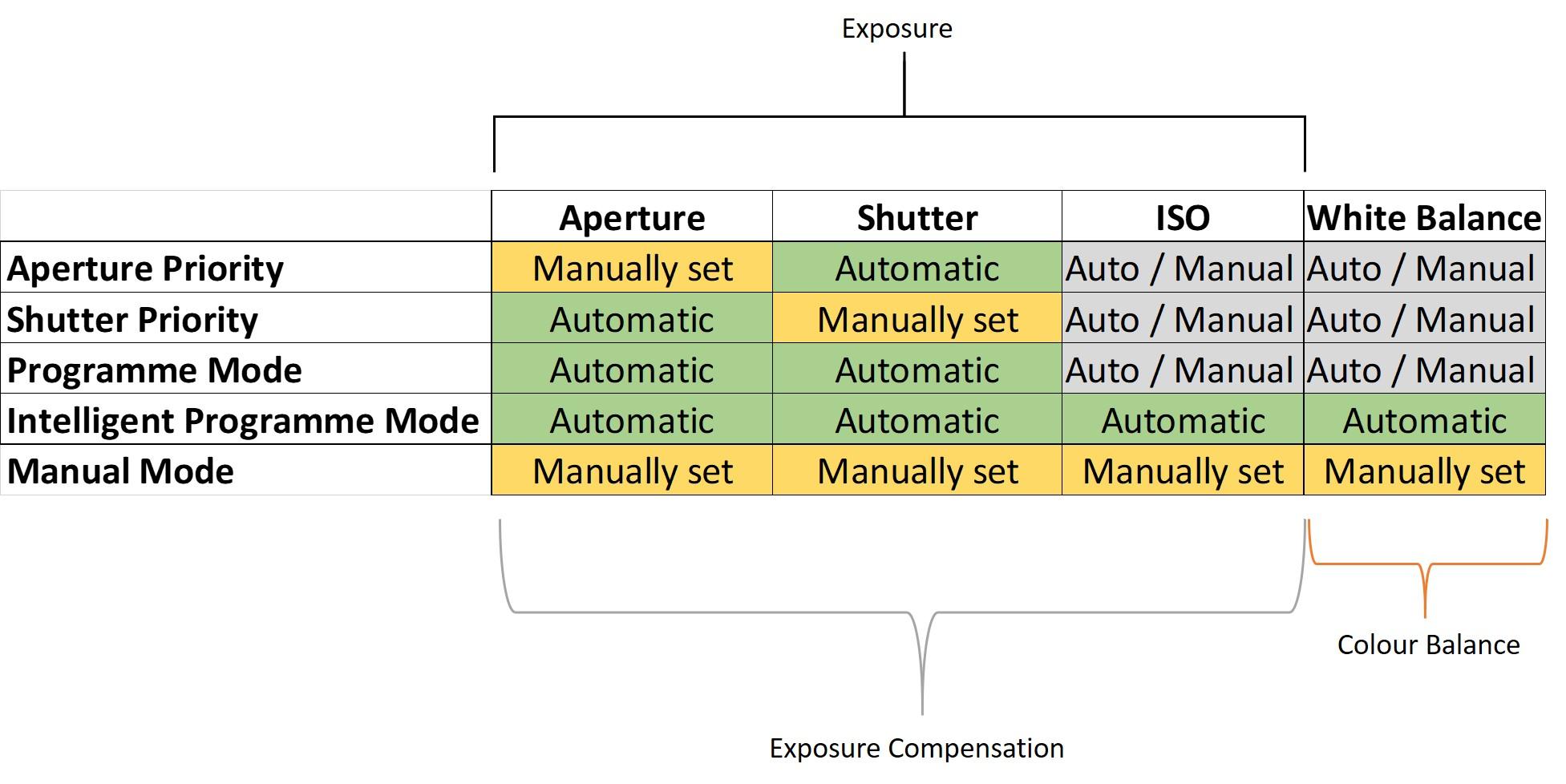 2018-camera-exposure modes