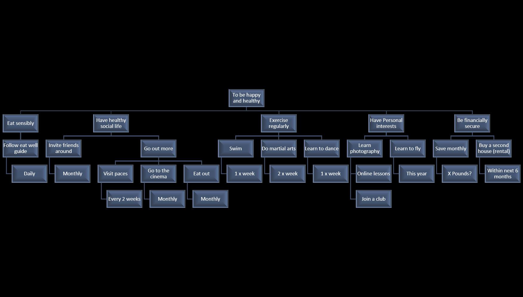 201801-purpose-tree