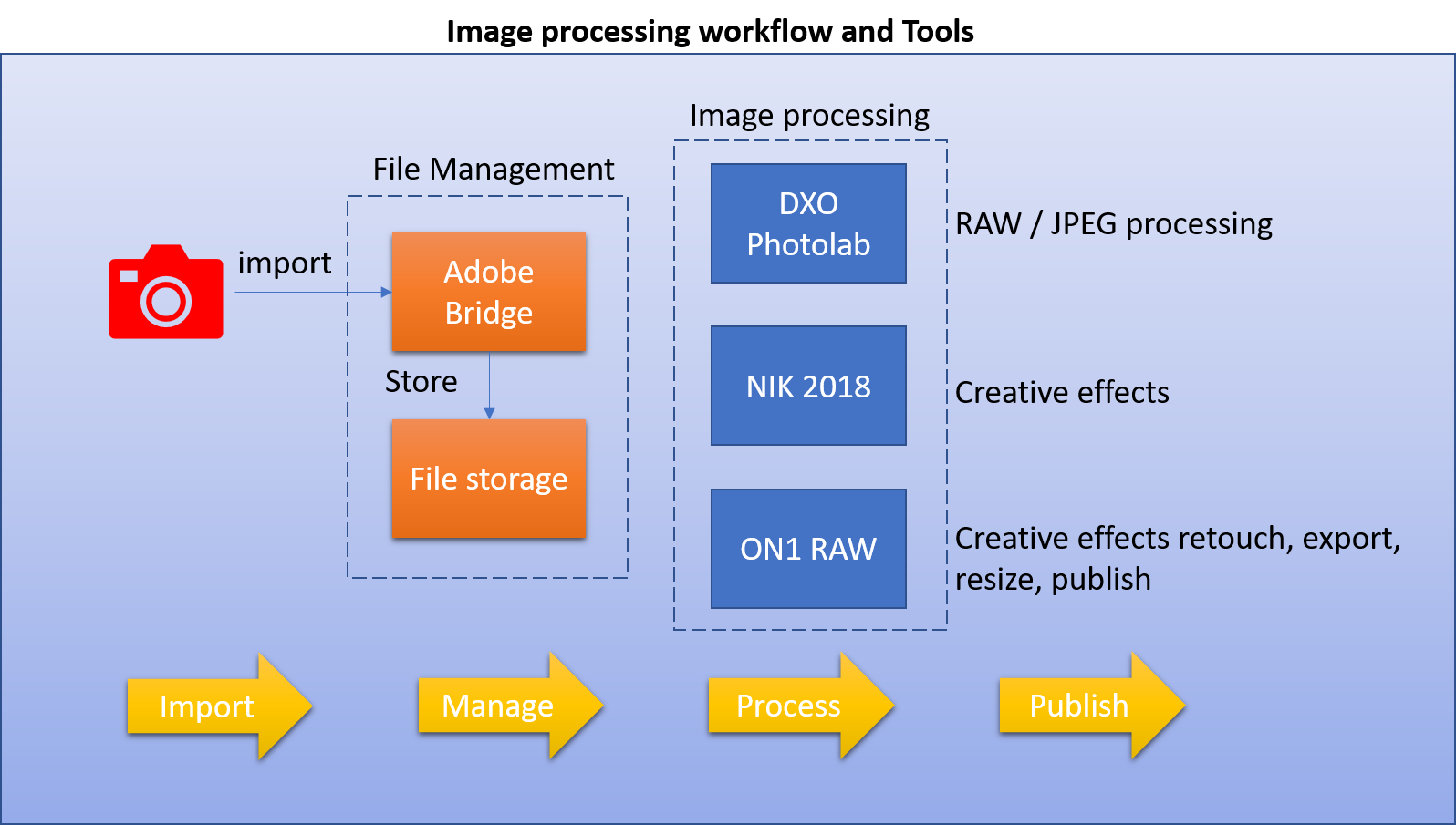 201807-workflow-processing-tools-photography